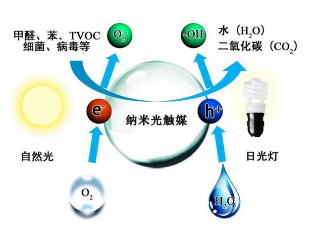光触媒净化空气原理图